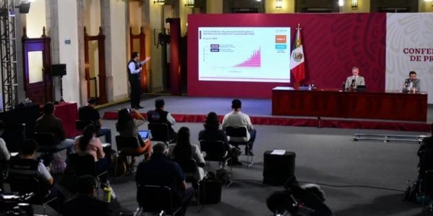 México alcanza los 142 mil casos de COVID-19, con 16 mil 872 muertes