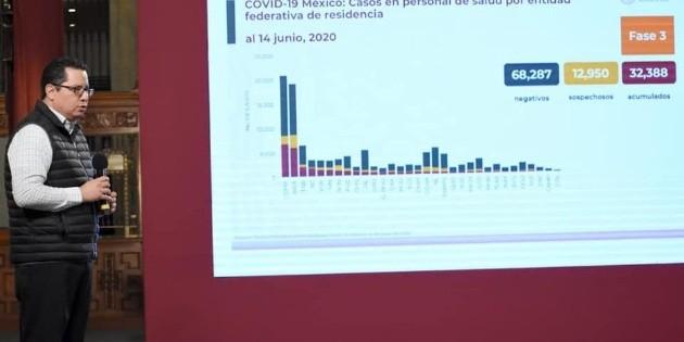 México supera las 19 mil muertes por COVID-19, con 159 mil 793 casos