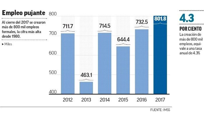 IMSS reporta creación de más de 800 mil empleos en 2017