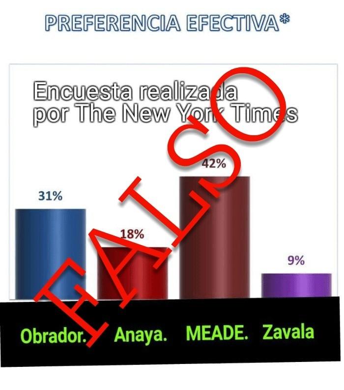 #Verificado2018 desmiente un encuesta donde Meade aparece en primer lugar