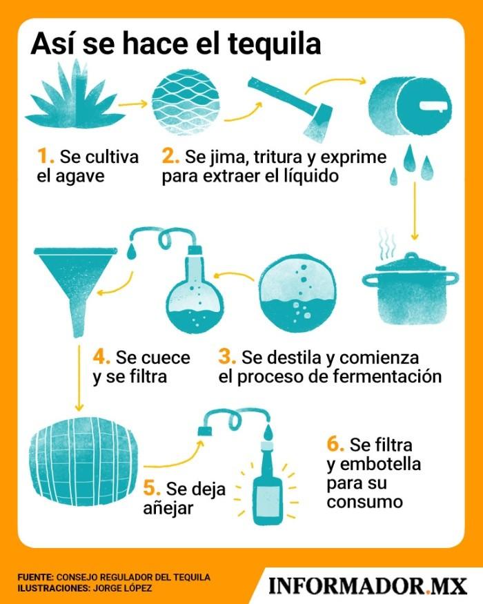 Resultado de imagen para proceso de tequila