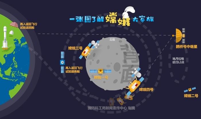 China, cerca de aterrizar en la Luna